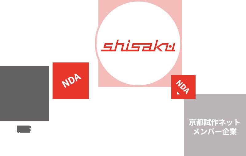 京都試作ネットのセキュリティ(機密保持)体制