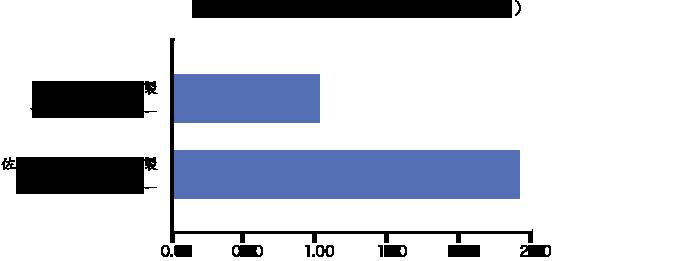佐々木化学薬品株式会社のアセトンパウダー α-グルコシターゼ活性